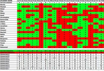 Test Data Analysis Spreadsheet