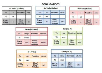 Test & Study Guide: Adjectives, Present Tense, Questions, Numbers, Months, Days