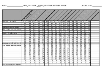 Test Tracker for 4th Grade Math Data