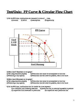 Test/Quiz: PP Curve & Circular Flow of Economic Activity Chart