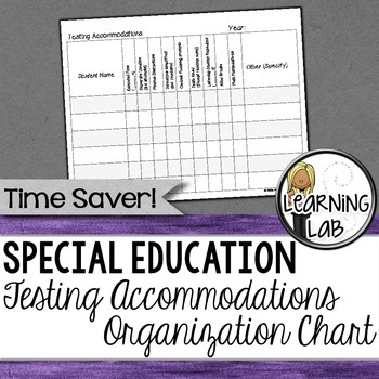 Testing Accommodations Organizational Chart