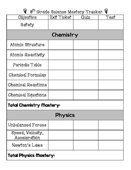 Texas 8th Grade Mastery Science Tracker