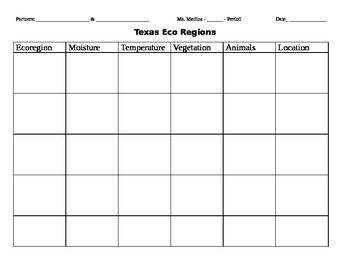 Texas Ecoregion Research