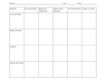 Texas Explorers Notes Chart