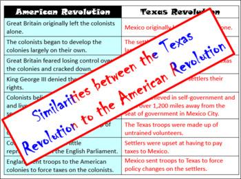 Texas History: Start of the Revolution