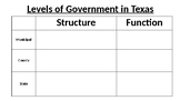 Texas Levels of Government