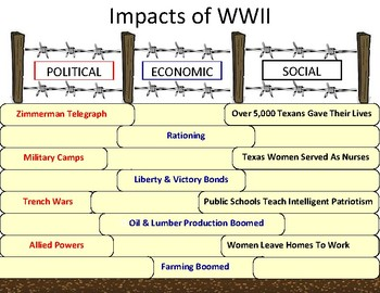 Texas History WWII PEGS Anchor Chart