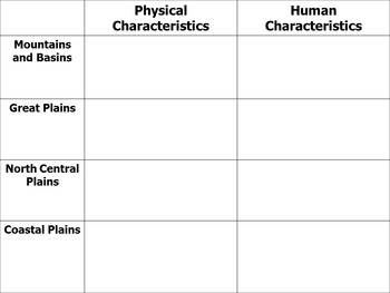 Texas Regions - Physical and Human Characteristics