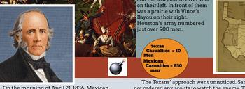 Texas Revolution Battle Posters TEKS