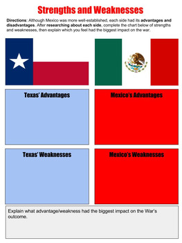 Texas Revolution Digital Interactive Student Notebook