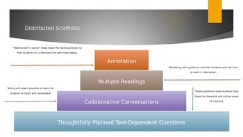 Text-Dependent Questions Overview