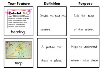 Text Features Mini Unit (RI.1.5) Modified for Autism/SPED/ELL/ESL