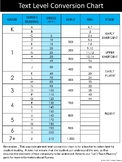 Text Level Conversion Chart