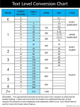 Text Level Conversion Chart