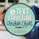 Text Structure-Anchor Chart Reading Informational Text