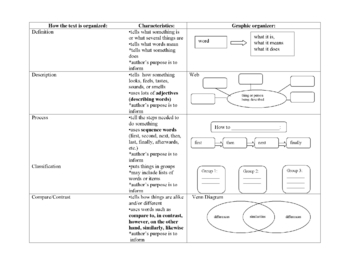Text Structure Chart