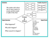 Text Structure Mini Posters & Chart