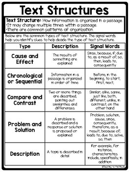 Text Structure Practice for Middle School- Test Prep, Passages on Cell Phones