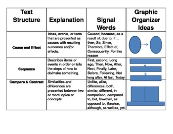 Text Structure Reference Chart