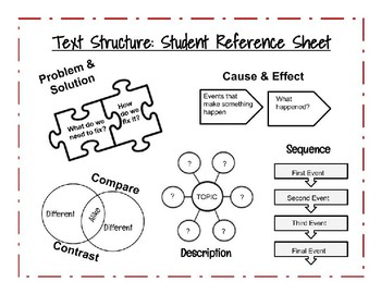 Text Structure Student Reference Sheet!! With Visual Representations!