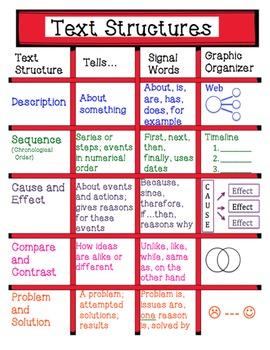 Text Structure Unit