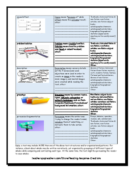 Text Structure and Organizational Pattern Reference Pages