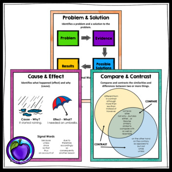 Text Structures Anchor Charts