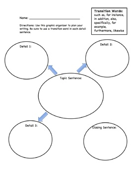 Text Structures Graphic Organizers for Writing