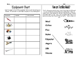 Textile Activity Worksheet - Equipment & Safety