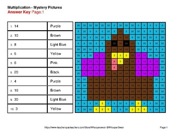Thanksgiving: 1-Digit by 1-Digit Multiplication Color-By-Number Mystery Pictures