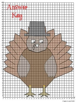 """Thanksgiving Math Coordinate Graphing Mystery Picture """"Tommy"""""""