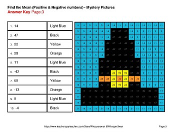 Thanksgiving: Find the Mean (average) - Color-By-Number Mystery Pictures