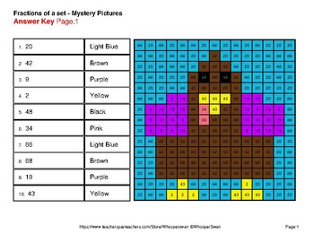Thanksgiving: Fractions of a Set - Color-By-Number Mystery Pictures