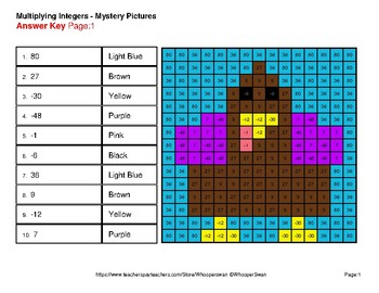 Thanksgiving Math: Multiplying Integers - Color-By-Number Mystery Pictures