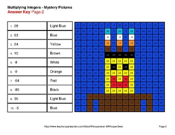Multiplying Integers - Color-By-Number Thanksgiving Math Mystery Pictures