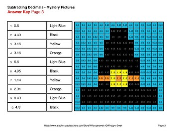 Subtracting Decimals - Color-By-Number Thanksgiving Math Mystery Pictures