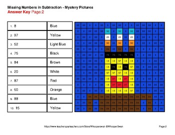 Thanksgiving: Missing Numbers Subtraction - Color-By-Number Mystery Pictures