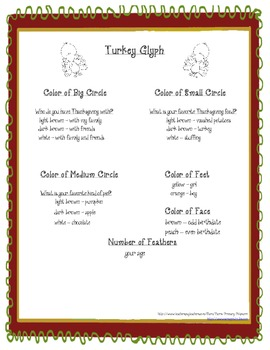 Thanksgiving Turkey Glyph Craftivity for Math or SS