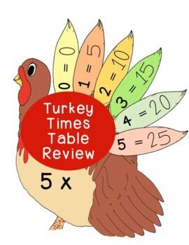 Thanksgiving Turkey Multiplication Math Activity Bulletin Board PDF Printable
