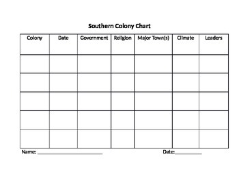 The 13 Colonies Charts