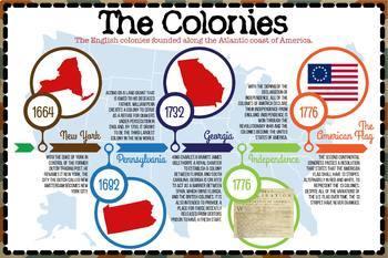 The 13 Original Colonies Timeline (English & Español)