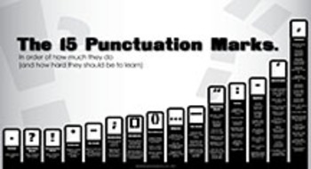 The 15 Punctuation Marks in Order of Difficulty 30x20 Poster