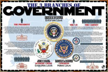The 3 Branches of Government (English & Español)