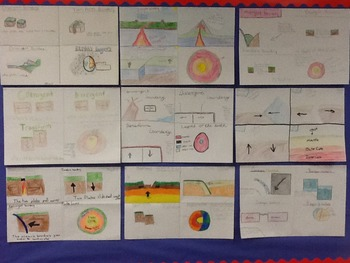 The 3 plate boundaries and the layers of the earth poster