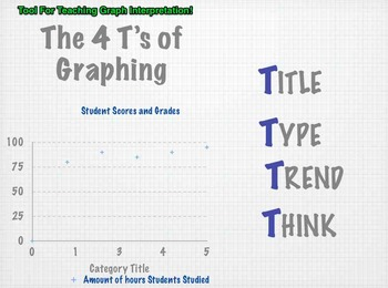The 4 T's of Graphing- Interpreting Graphs