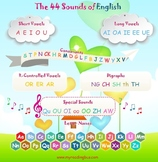 The 44 sounds of English Poster