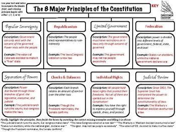 The 8 Principles Of Constitution Organizer