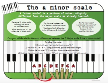The A minor Scale for Piano