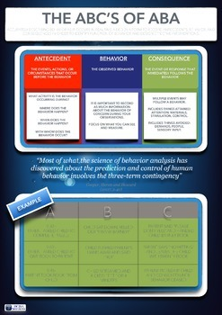 The ABC's of ABA Poster for Autism Classroom - Applied Behavior Analysis