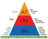 The ATONIN Time Pyramid
